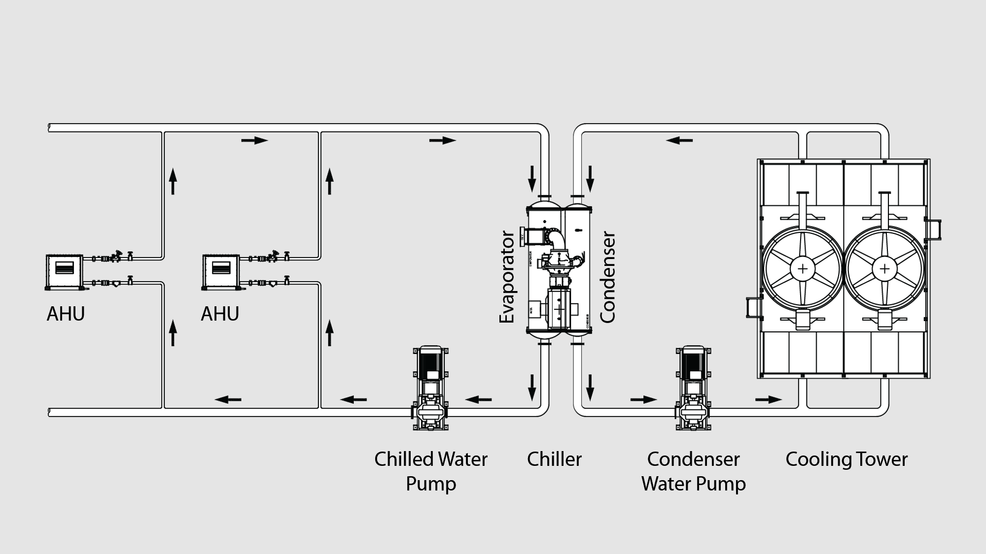 Chiller Plant Piping Diagram